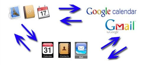Google, Mac, iPhone Sync