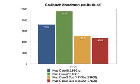 benchmark processori Intel Core i5 e i7