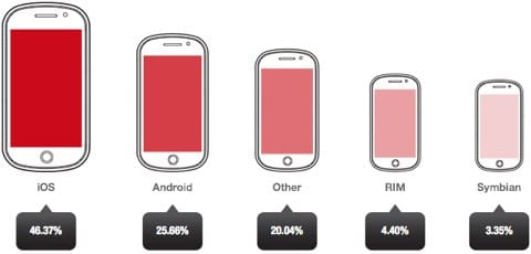 state of mobile advertising