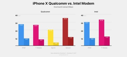 modem Intel vs Qualcomm