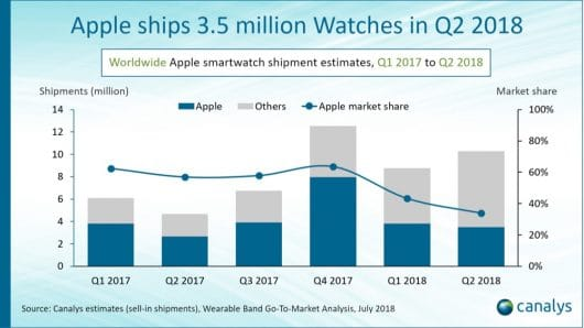 Apple Watch Q2 18